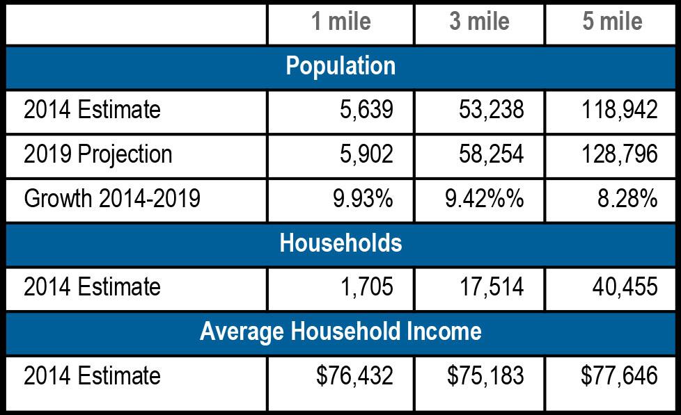 Centerville Crossing Demographics - Centerville Crossing