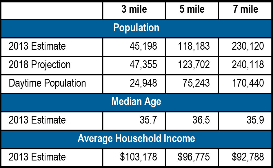Crossroads at Briargate demographics
