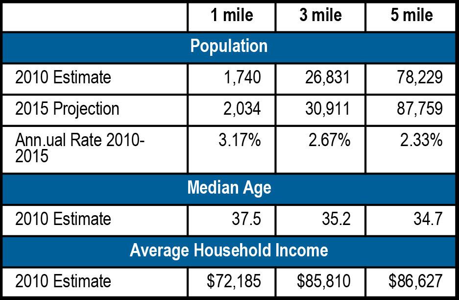 Hiram Square Demographics - Hiram Square