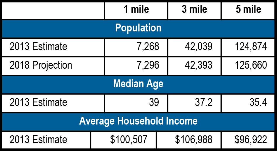 Linden Plaza demographics - Linden Plaza