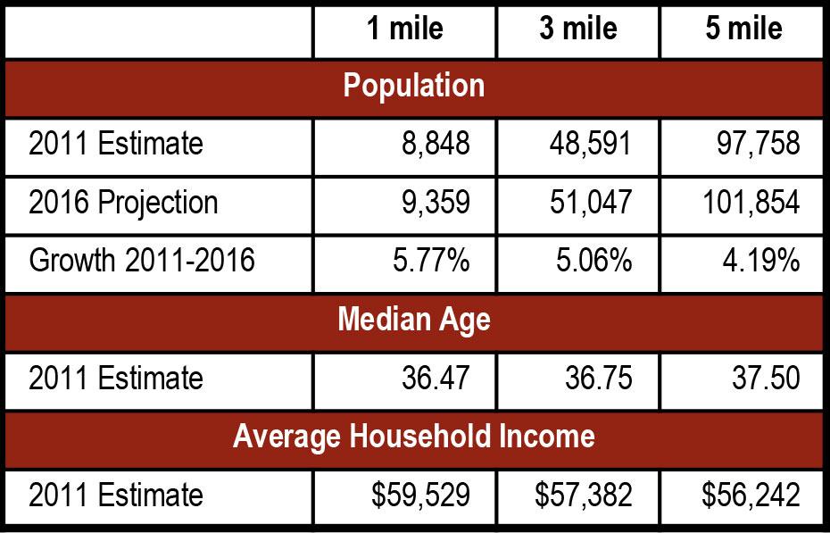 Preston Plaza demographics
