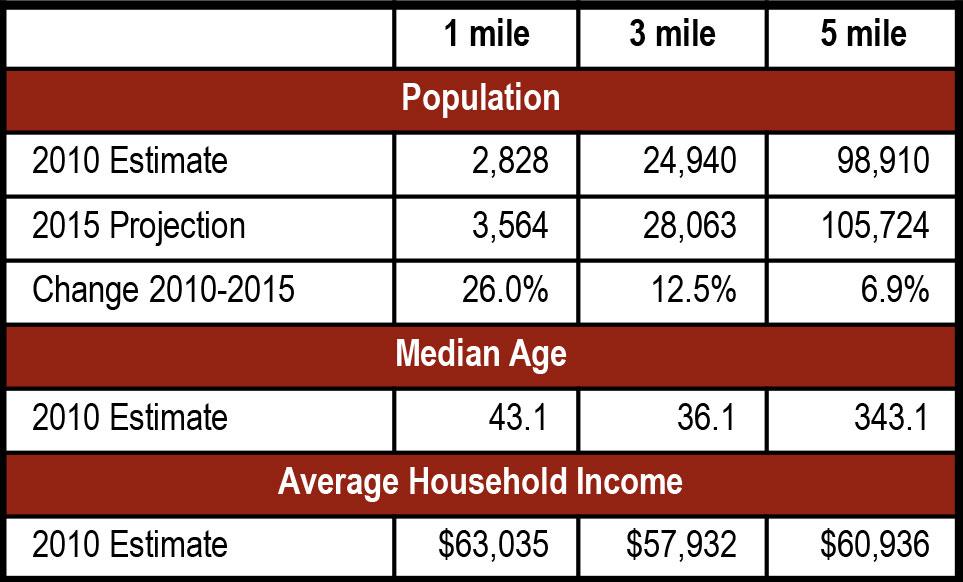 Stonecrest Village Demographics - Stonecrest Village