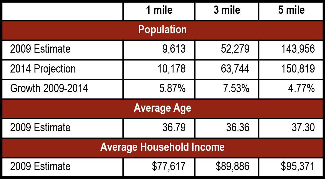Trinity Place demographics - Trinity Place
