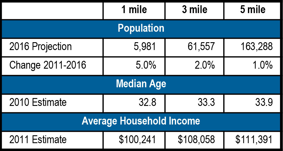 Village at Rogers Bridge Demographics - Village at Rogers Bridge